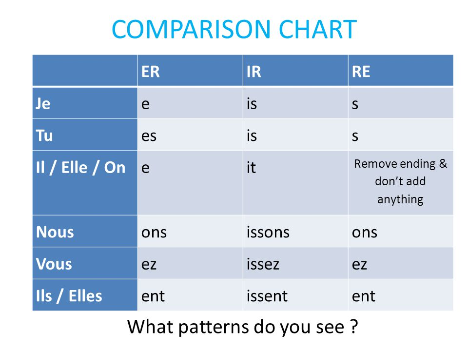 COMPARISON CHART What patterns do you see ER IR RE Je e is s Tu es