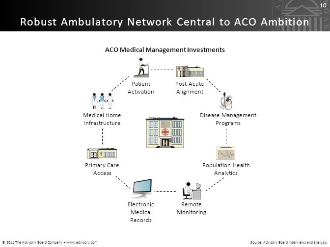 ACO Medical Management Investments