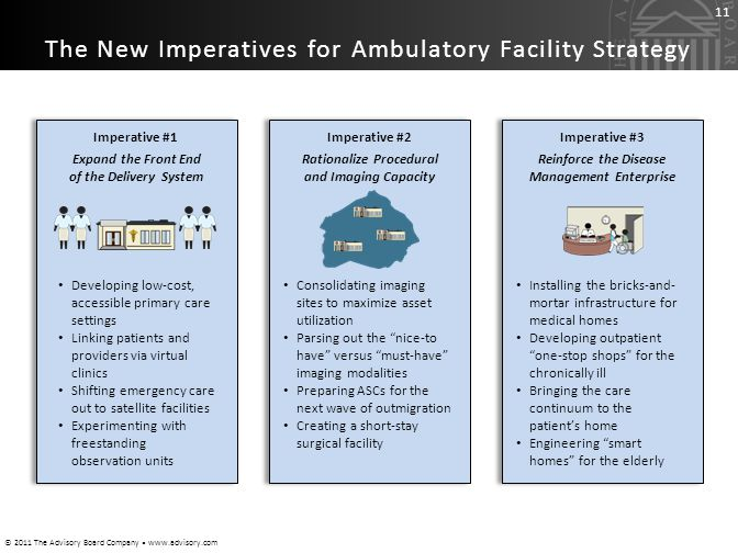 The New Imperatives for Ambulatory Facility Strategy