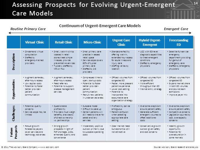 Continuum of Urgent-Emergent Care Models Hybrid Urgent-Emergent