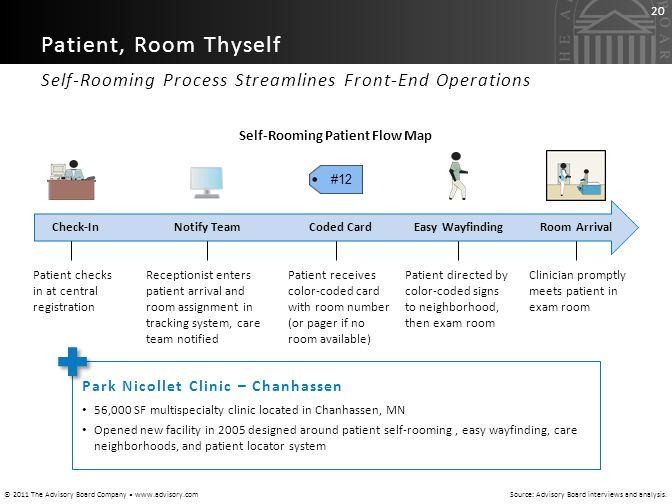 Self-Rooming Patient Flow Map