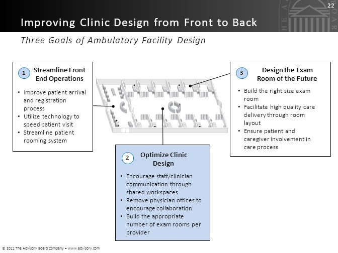 Streamline Front End Operations Optimize Clinic Design