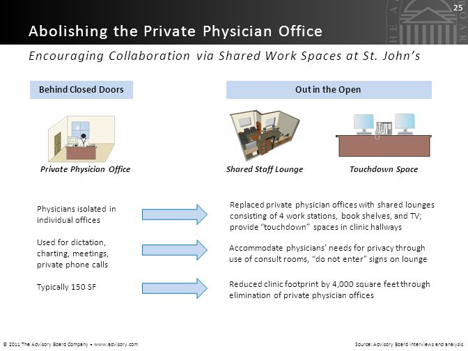 Private Physician Office