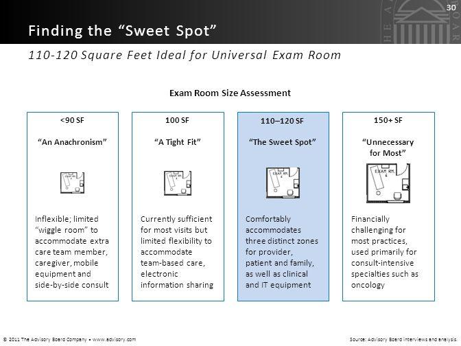 Exam Room Size Assessment
