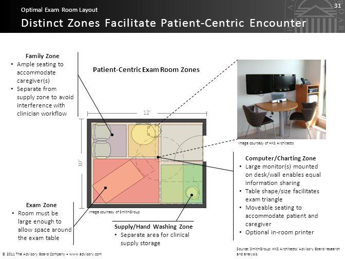 Distinct Zones Facilitate Patient-Centric Encounter