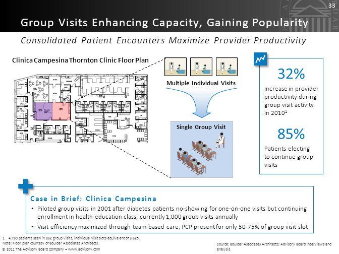 32% 85% Group Visits Enhancing Capacity, Gaining Popularity