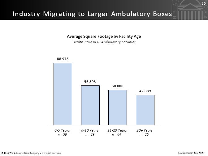 Average Square Footage by Facility Age