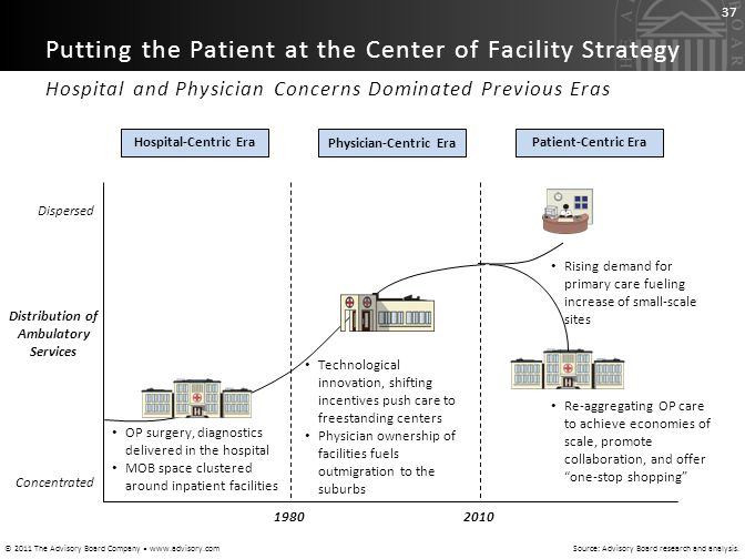 Physician-Centric Era Distribution of Ambulatory Services