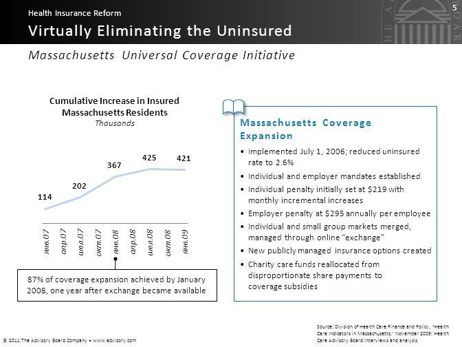 Cumulative Increase in Insured Massachusetts Residents