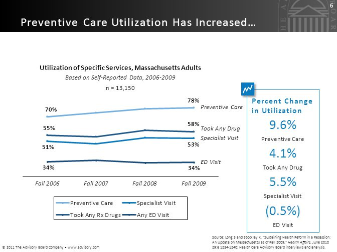 Utilization of Specific Services, Massachusetts Adults