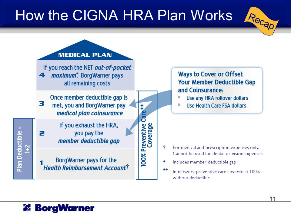 How the CIGNA HRA Plan Works