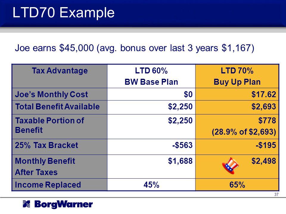 LTD70 Example Joe earns $45,000 (avg. bonus over last 3 years $1,167)