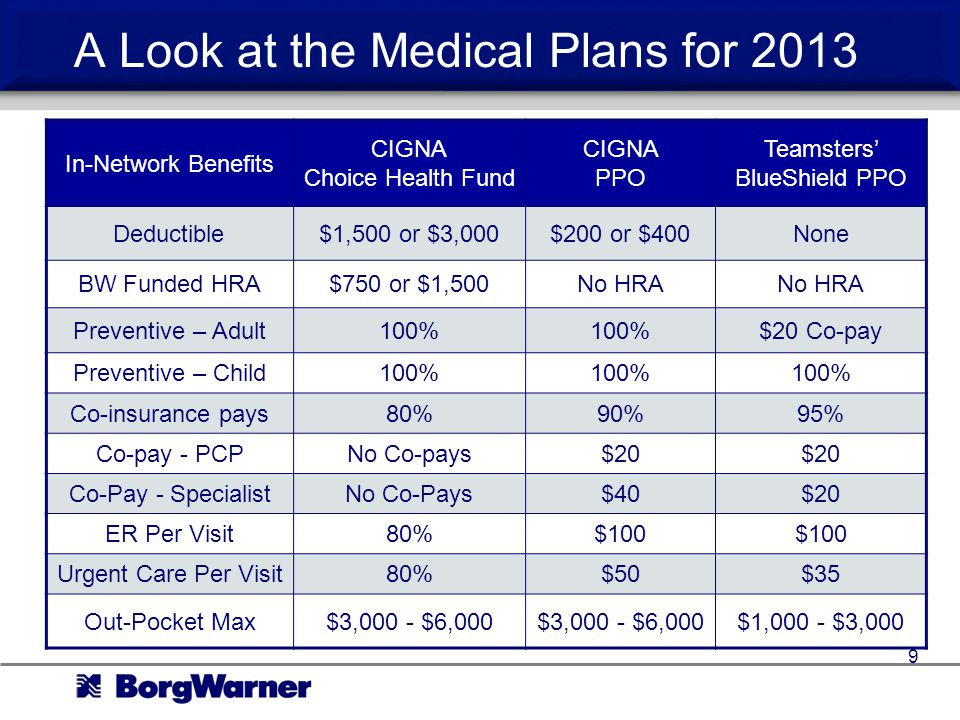 A Look at the Medical Plans for 2013