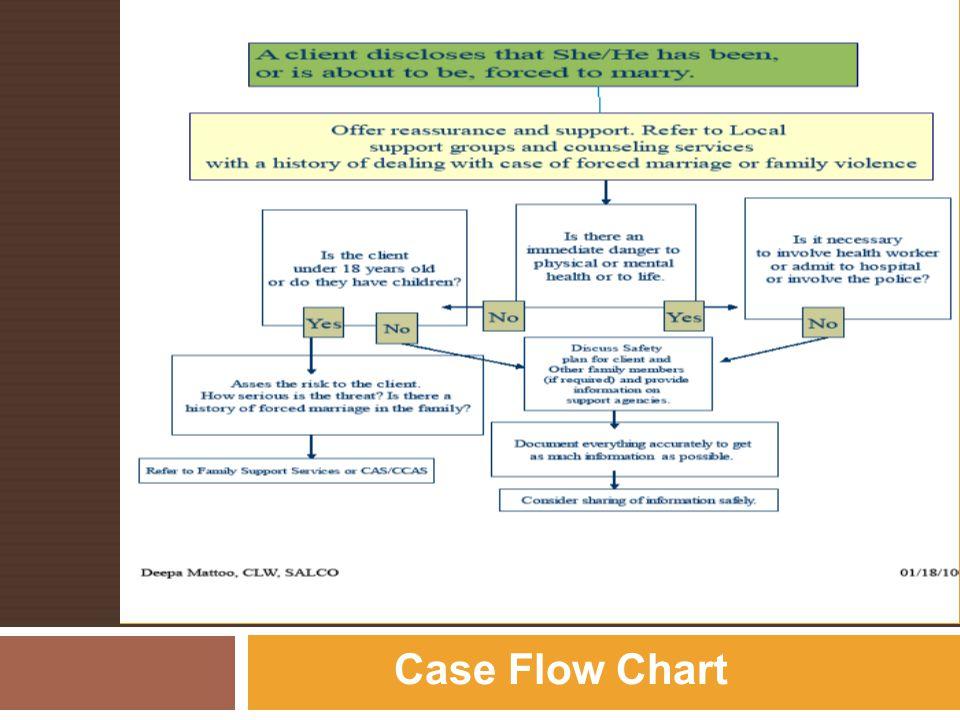 Service FLOWCHART (Deepa)