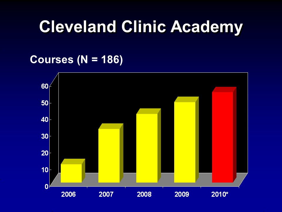 Cleveland Clinic Academy