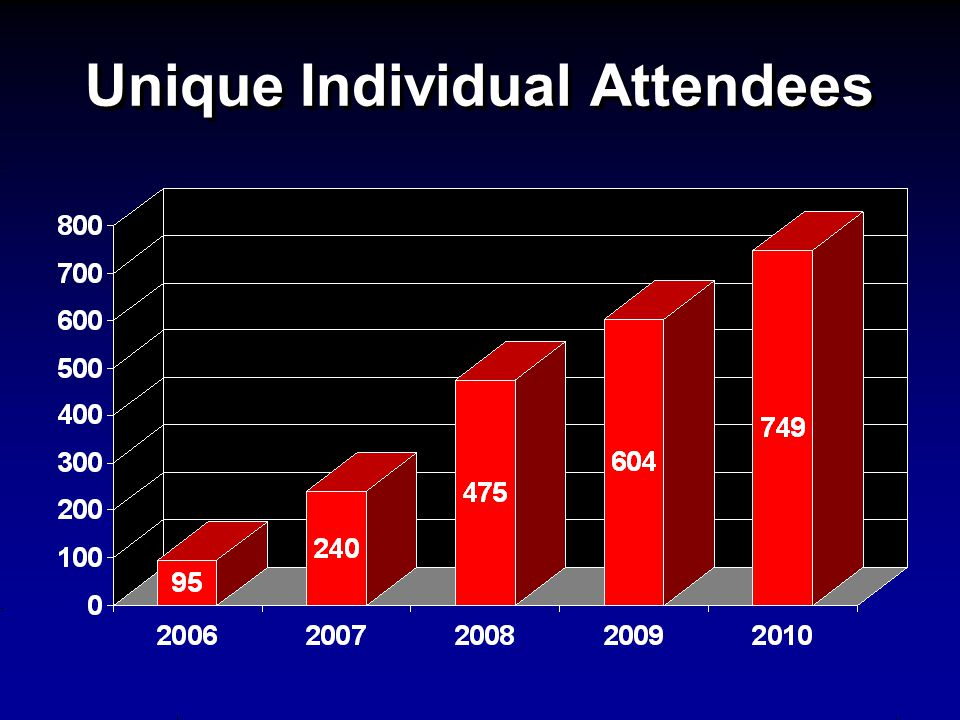 Unique Individual Attendees