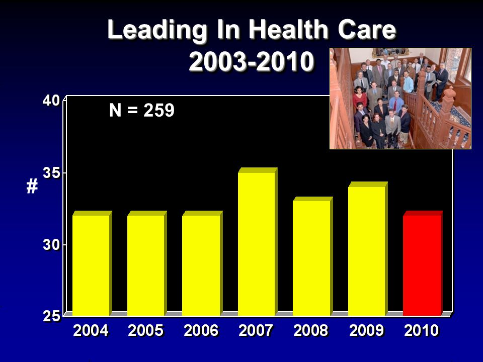 Leading In Health Care