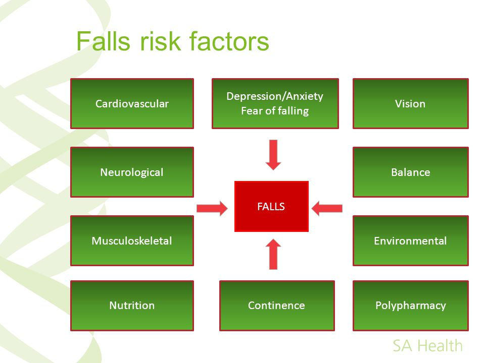 Falls risk factors Cardiovascular Depression/Anxiety Fear of falling
