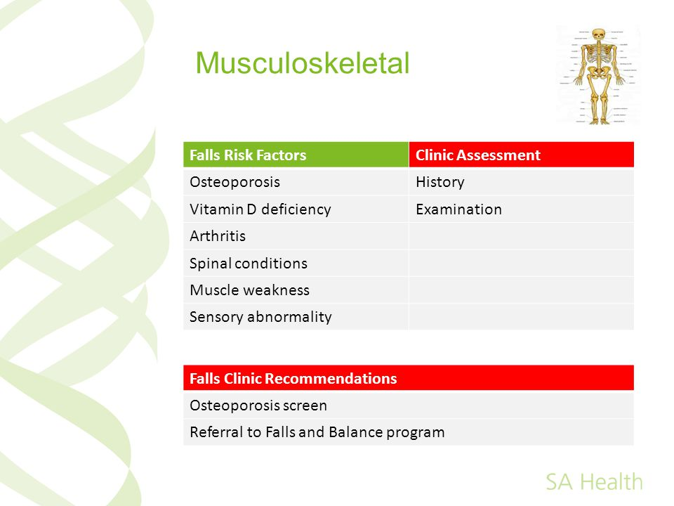 Musculoskeletal Falls Risk Factors Clinic Assessment Osteoporosis
