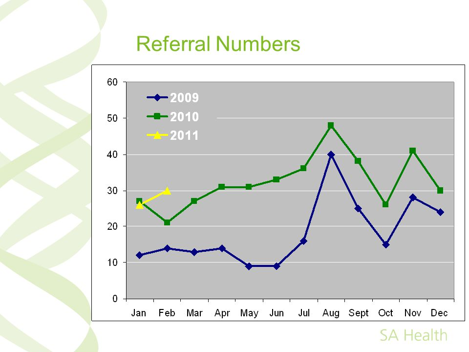Referral Numbers