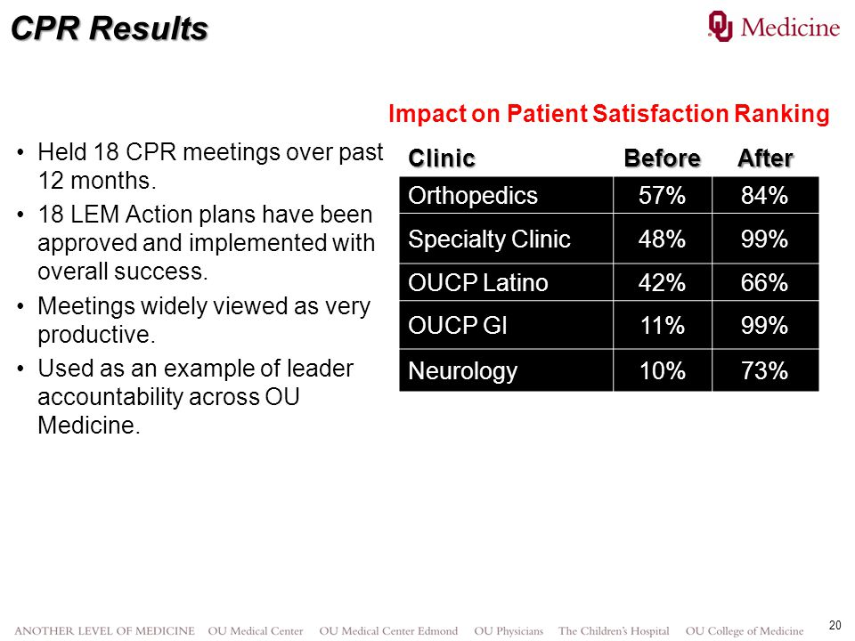 CPR Results Impact on Patient Satisfaction Ranking