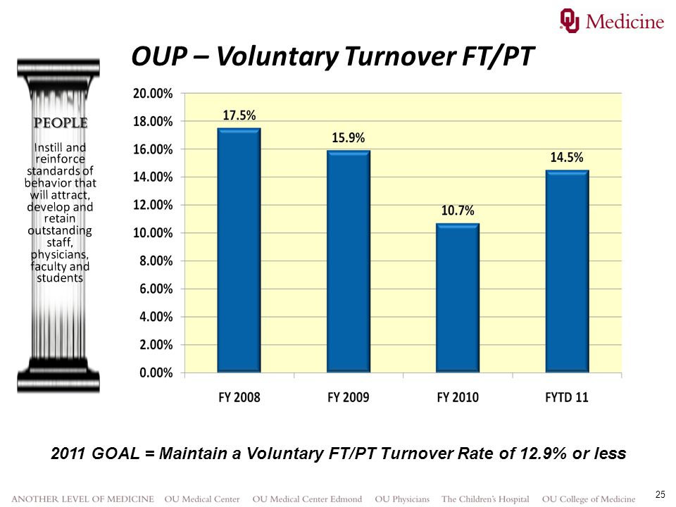 2011 GOAL = Maintain a Voluntary FT/PT Turnover Rate of 12.9% or less