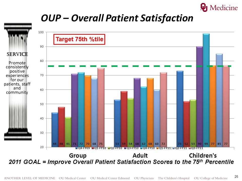 OUP – Overall Patient Satisfaction