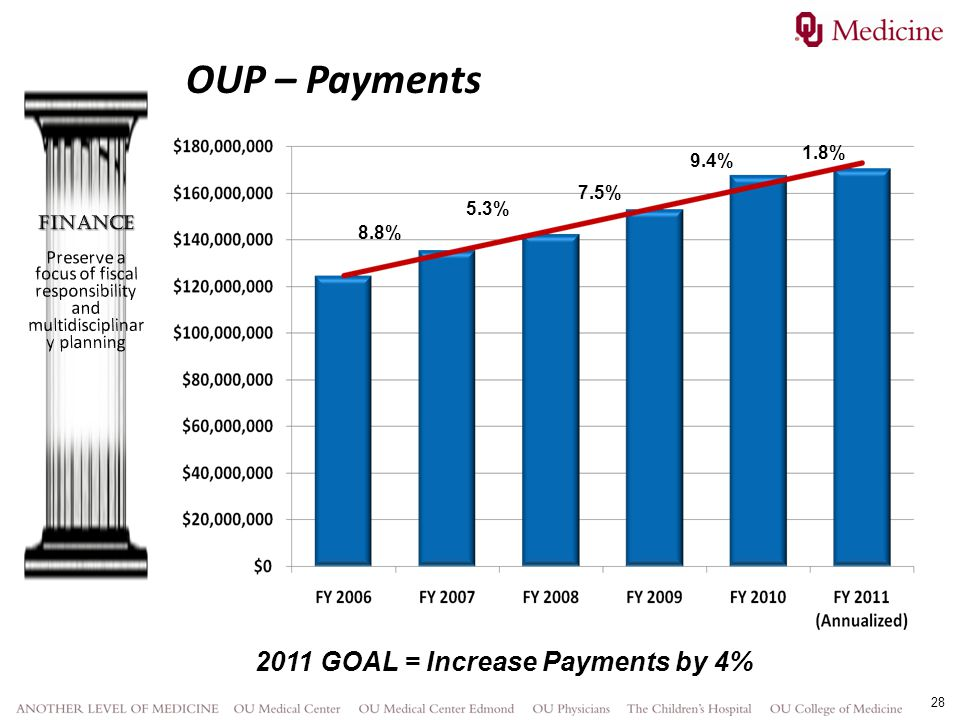 2011 GOAL = Increase Payments by 4%