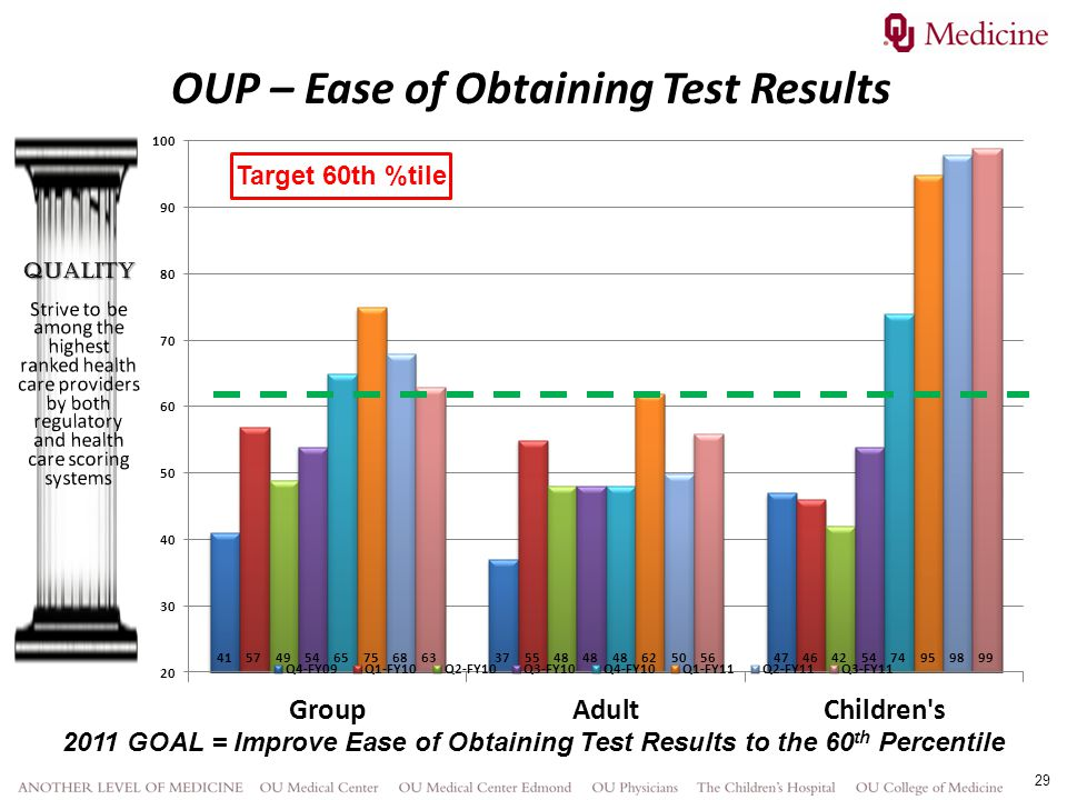 OUP – Ease of Obtaining Test Results