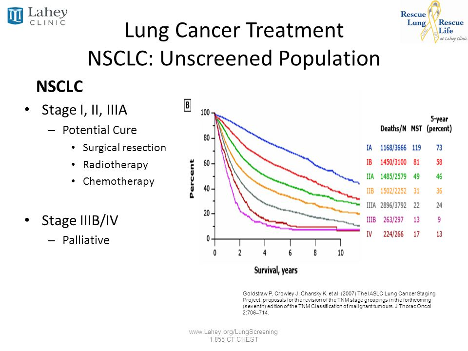 Lung Cancer Treatment NSCLC: Unscreened Population