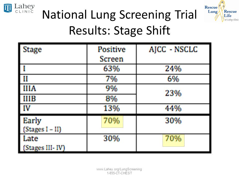 National Lung Screening Trial Results: Stage Shift
