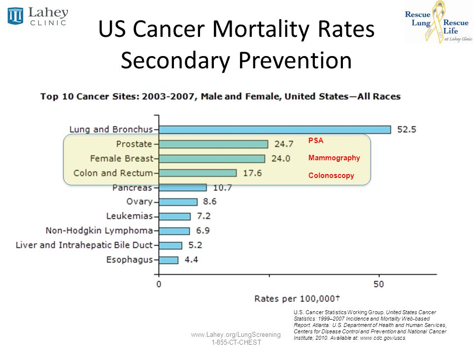 US Cancer Mortality Rates Secondary Prevention