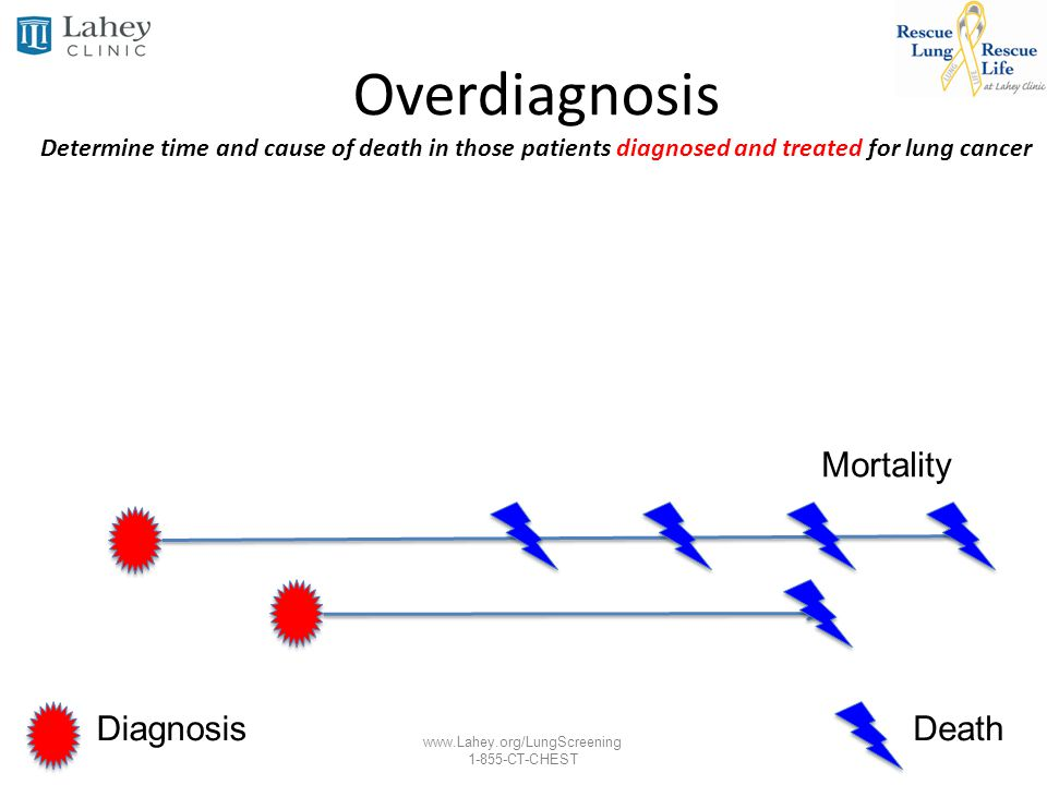 Overdiagnosis Determine time and cause of death in those patients diagnosed and treated for lung cancer