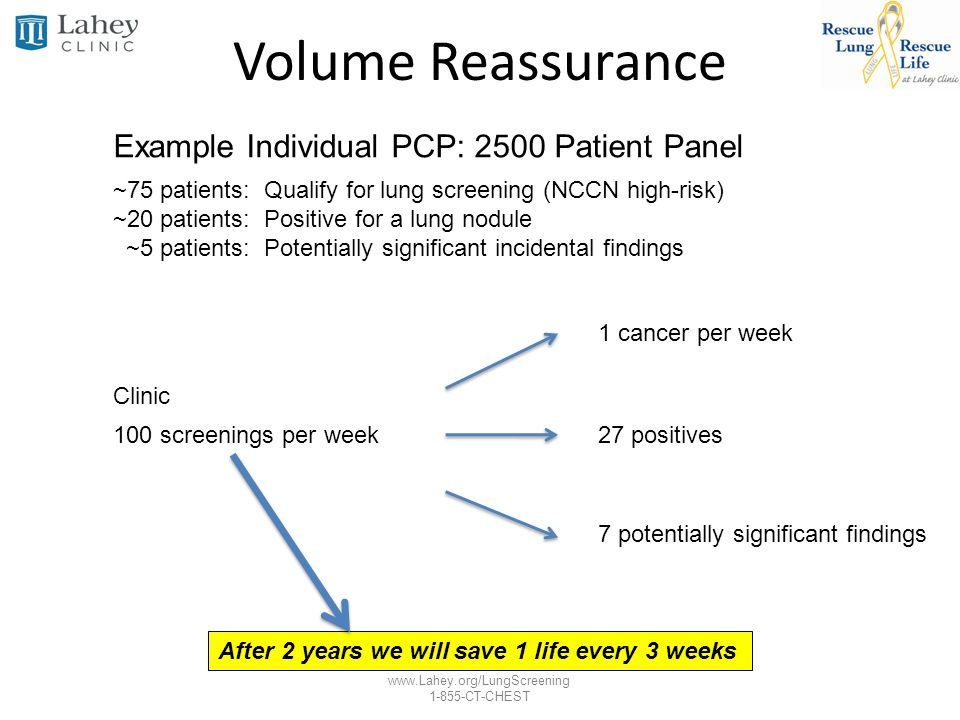 Volume Reassurance Example Individual PCP: 2500 Patient Panel
