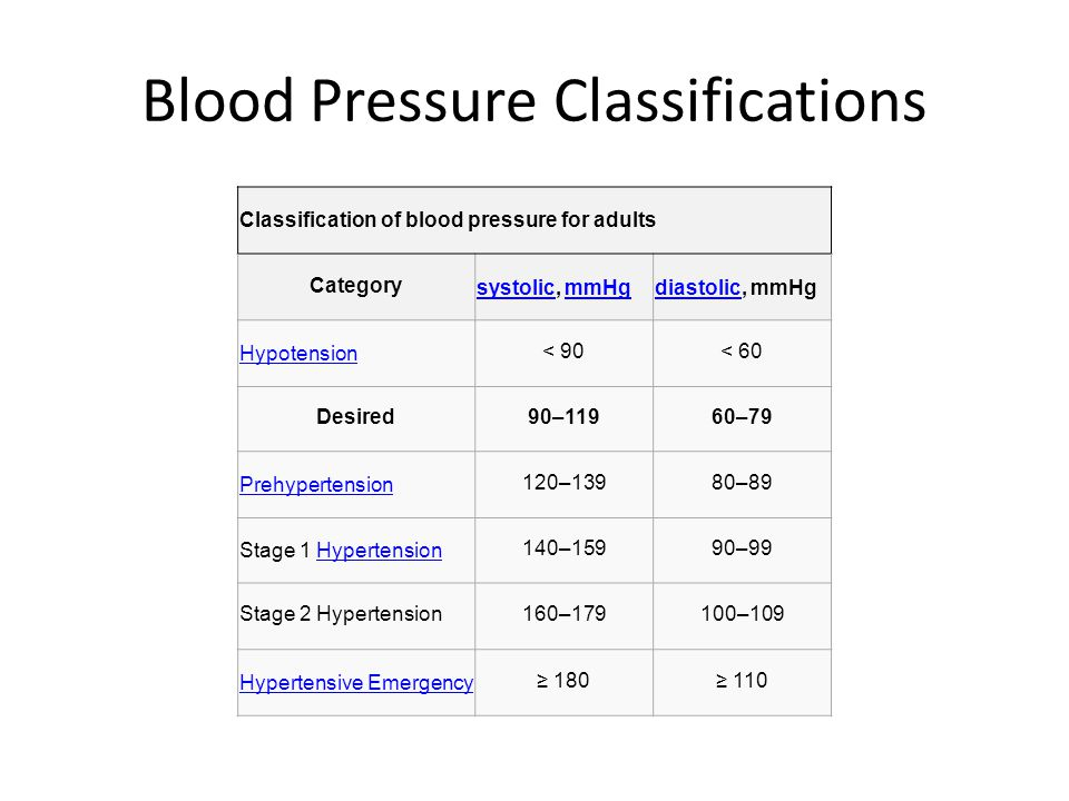 Blood Pressure Classifications