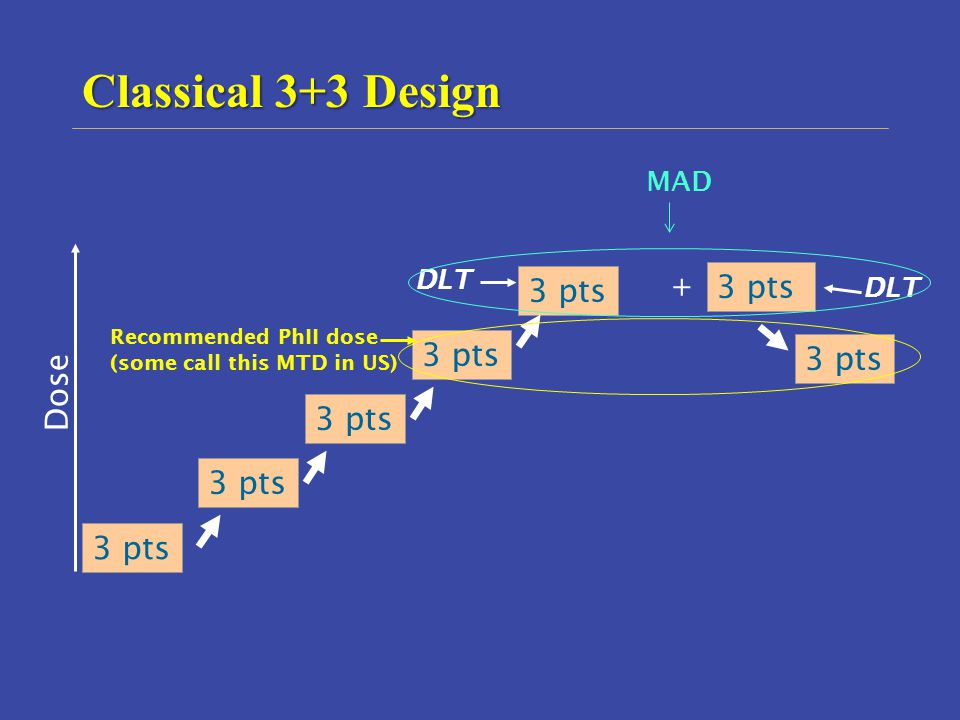 Classical 3+3 Design 3 pts Dose 3 pts 3 pts + 3 pts MAD DLT DLT