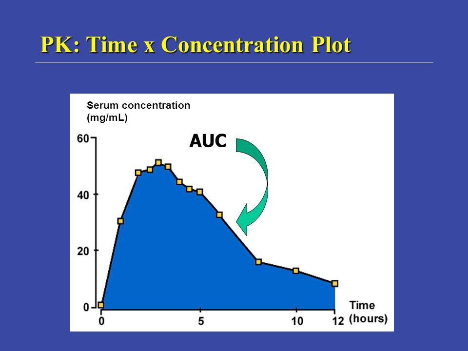 PK: Time x Concentration Plot