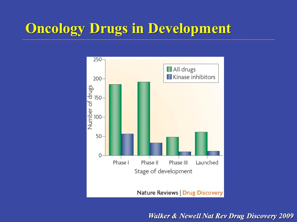 Oncology Drugs in Development