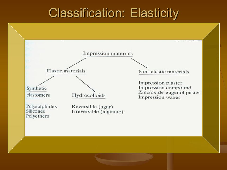 Classification: Elasticity