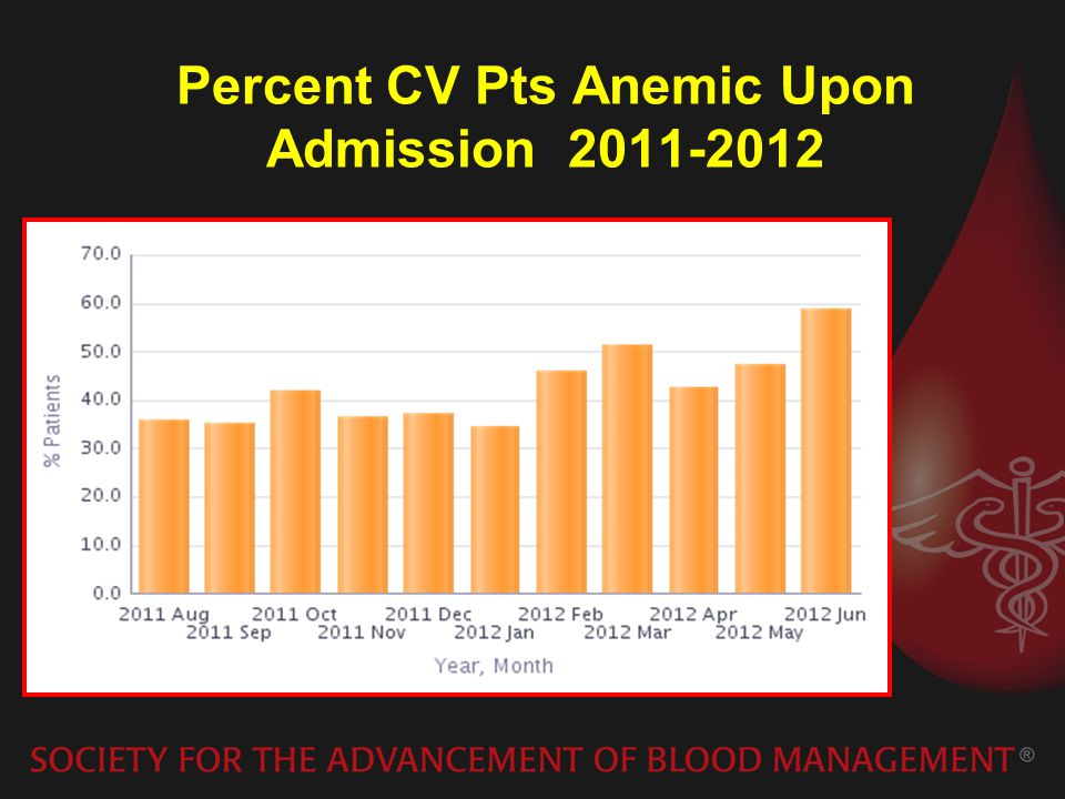 Percent CV Pts Anemic Upon Admission 2011-2012