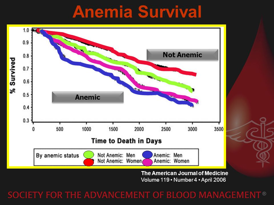 Anemia Survival Not Anemic Anemic