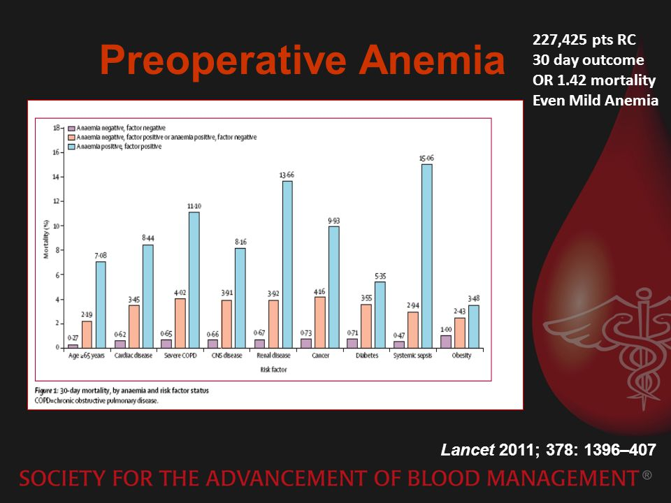 Preoperative Anemia 227,425 pts RC 30 day outcome OR 1.42 mortality
