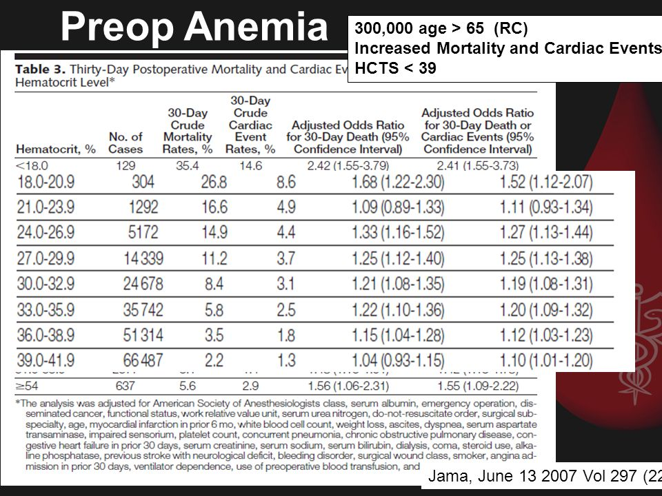 Preop Anemia 300,000 age > 65 (RC)