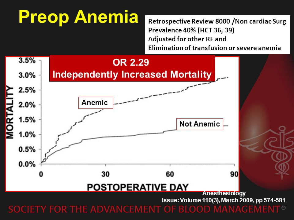 Preop Anemia OR 2.29 Independently Increased Mortality
