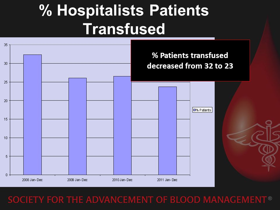 % Hospitalists Patients Transfused