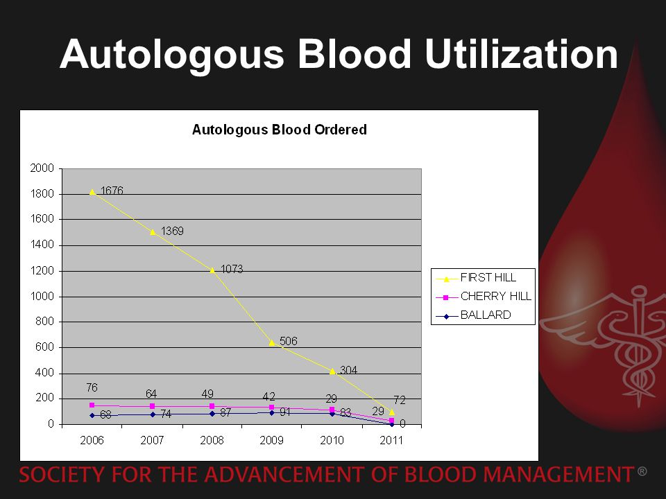 Autologous Blood Utilization