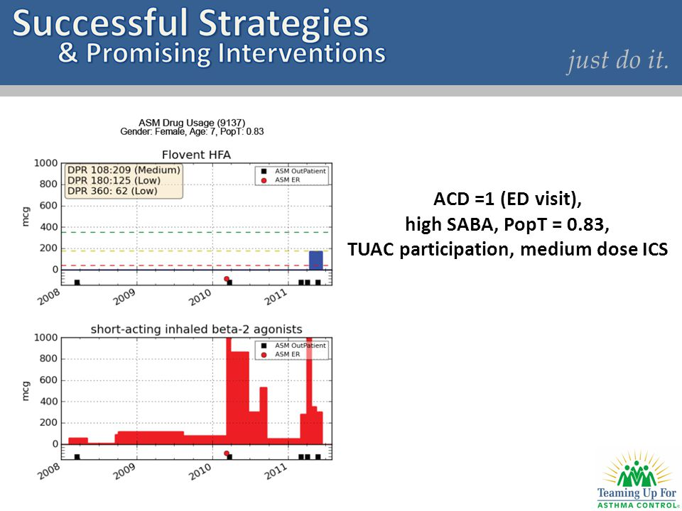 just do it. ACD =1 (ED visit), high SABA, PopT = 0.83, TUAC participation, medium dose ICS