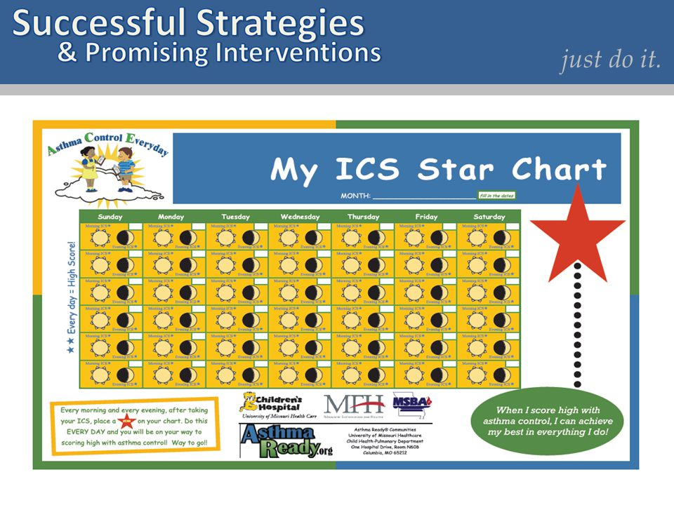 Inhaled Corticosteroid (ICS) Star Chart