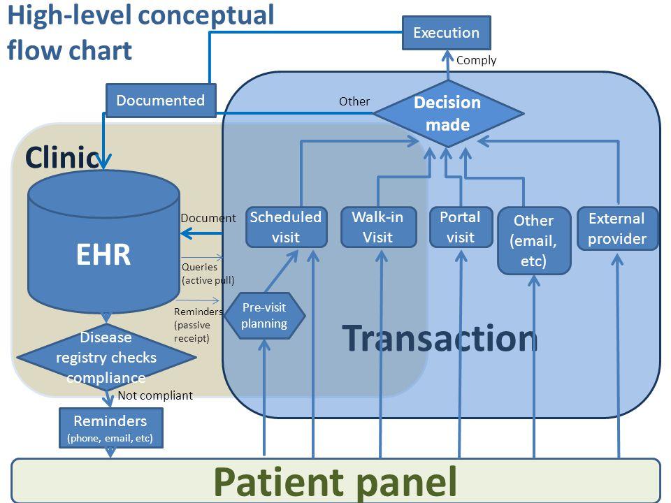 High-level conceptual flow chart