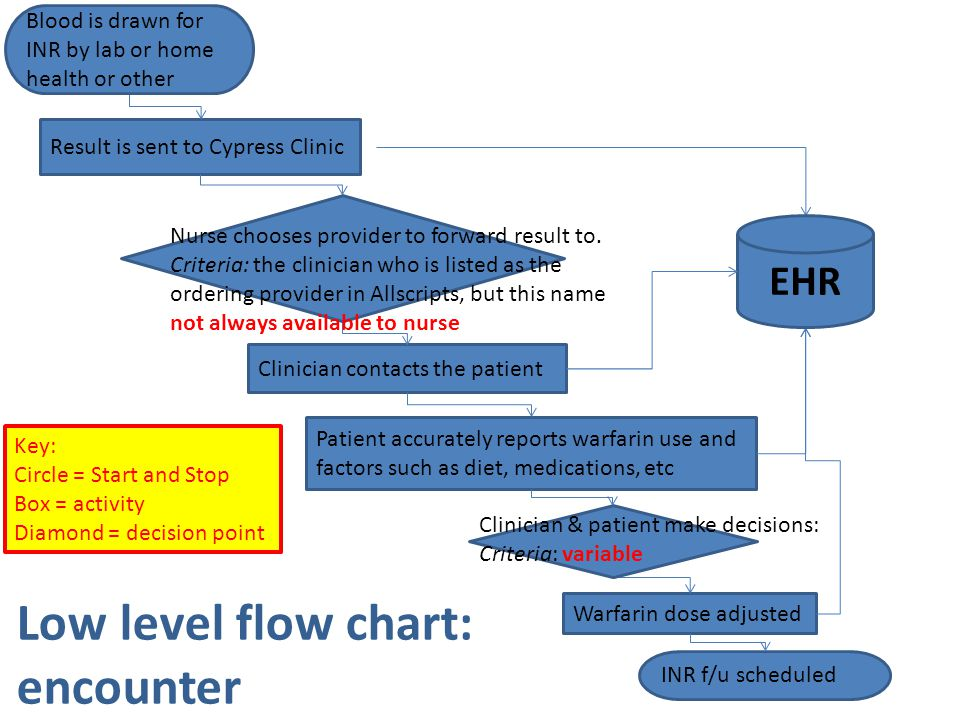 Low level flow chart: encounter